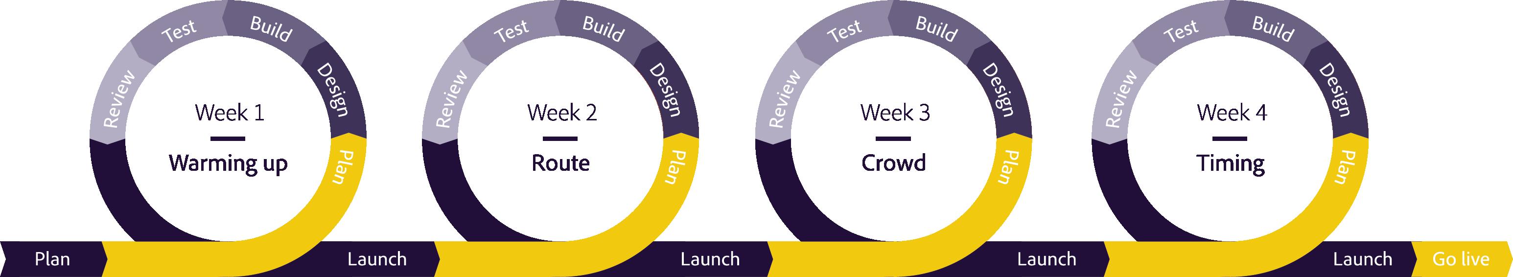 Agile-implementeren-methodiek-cyclus