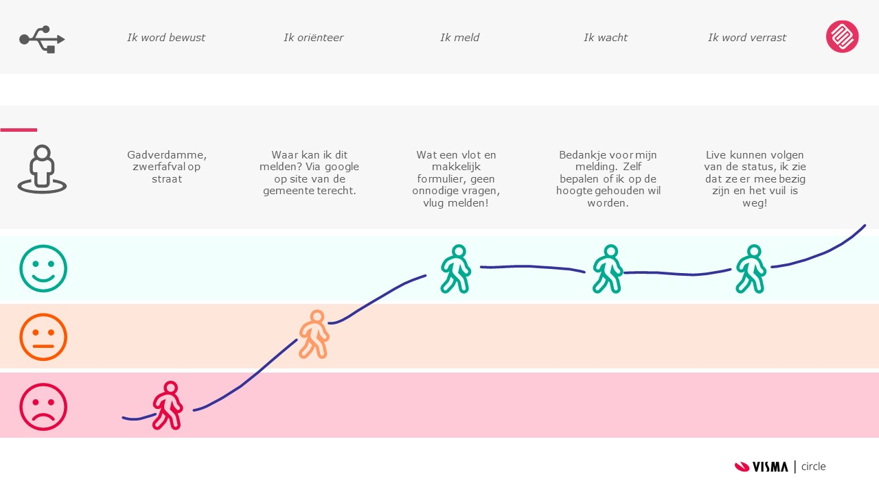 Customer-Journey-the-Design-Sprint-with